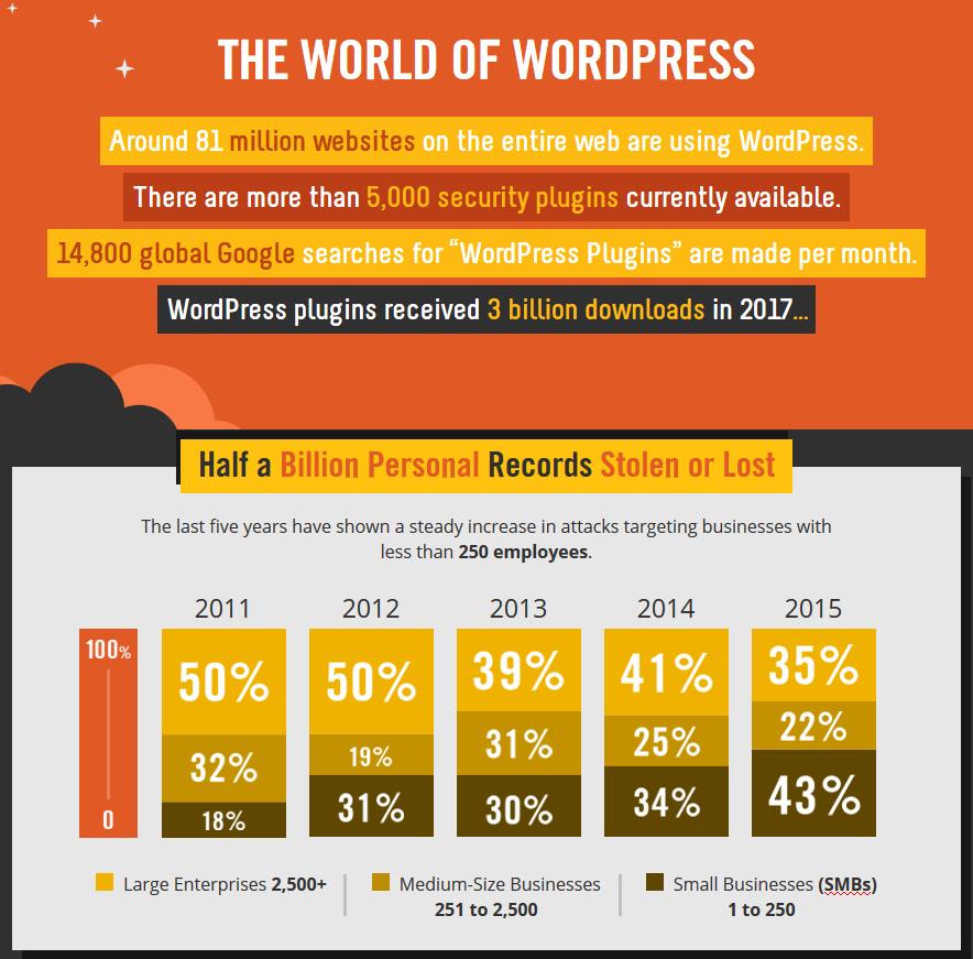 security for wordpress sites - best wordpress security plugins