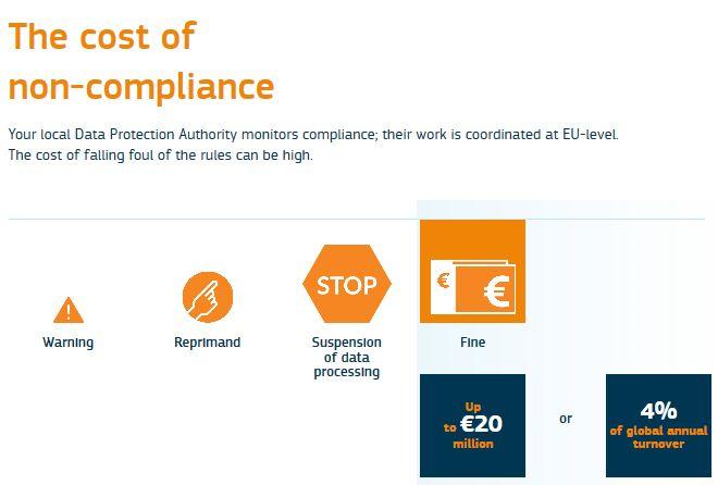 non compliance
