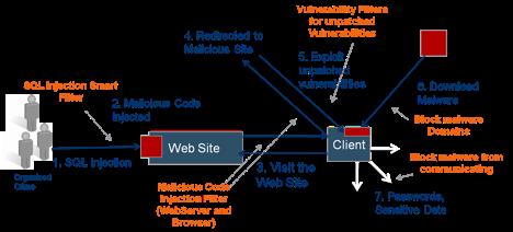 sql code injection wordpress hack