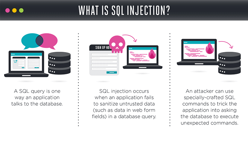 what-is-sql-injection