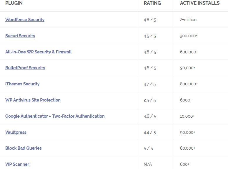 Top WordPress Security Plugins Of 2019