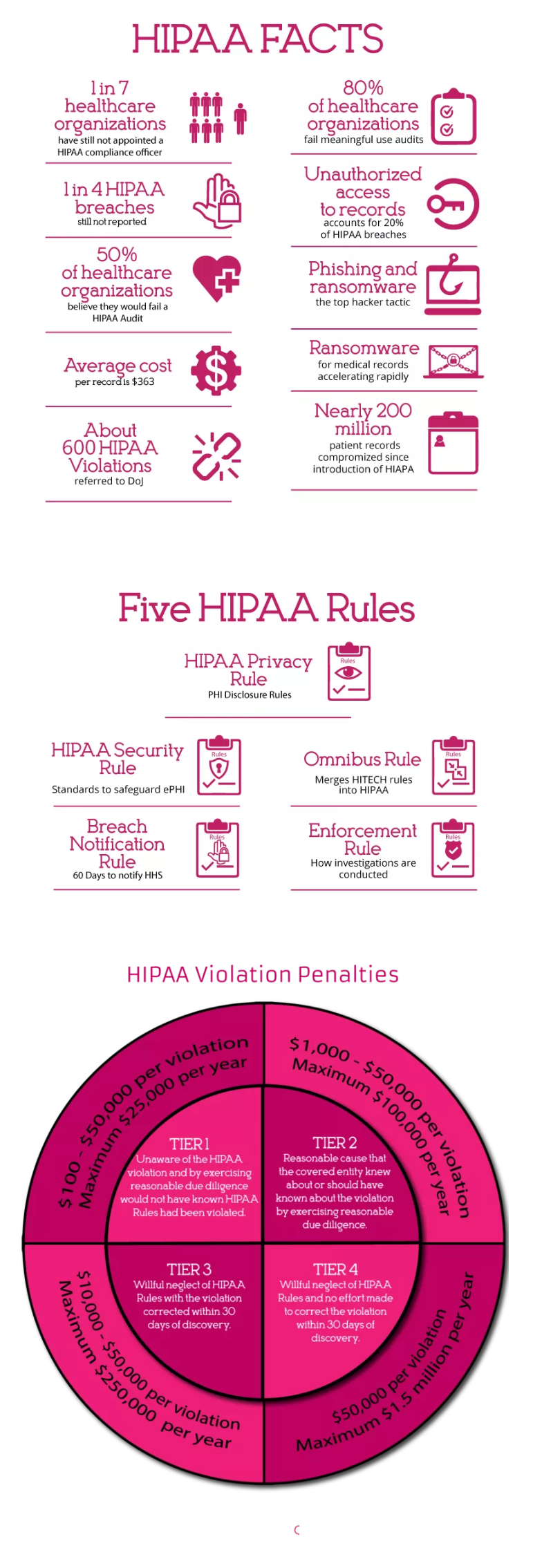 hipaa rules facts violations - HIPAA compliance checklist 2019
