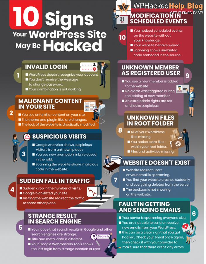 signs of hacked wordpress site